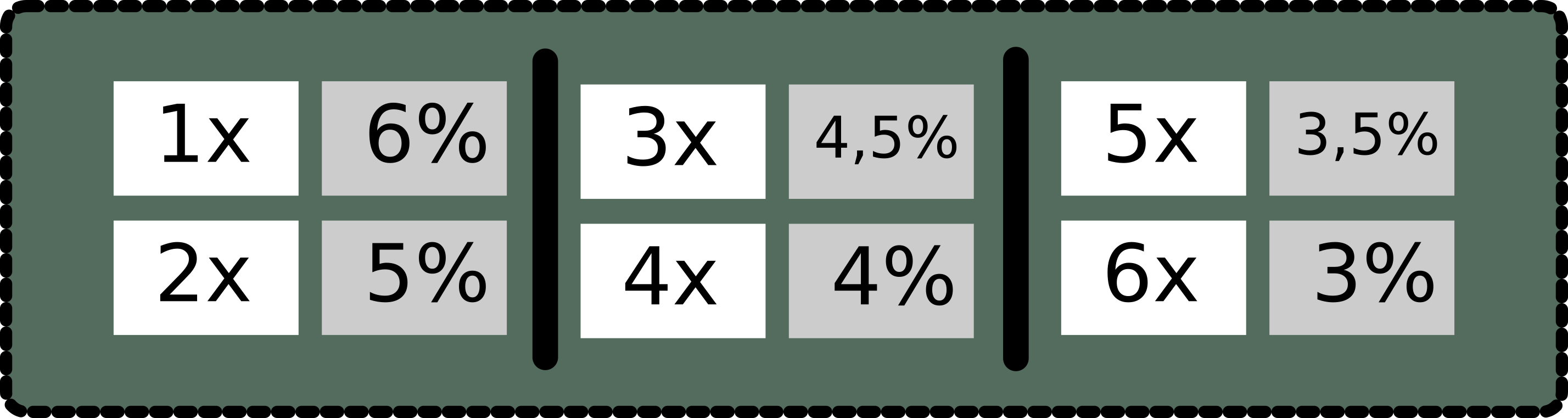 1x = 6%, 2x = 5%, 3x = 4,5%, 4x = 4%, 5x = 3,5% e 6x = 3%)